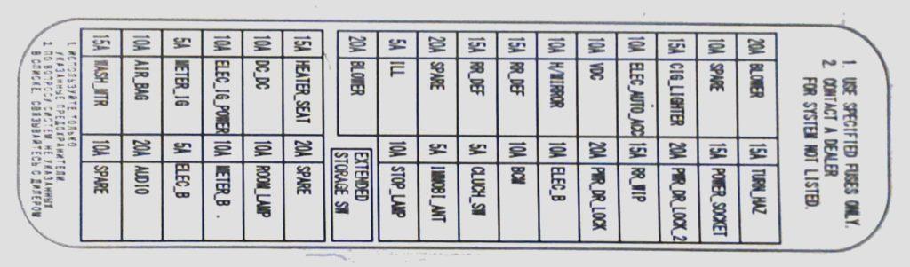 Схема предохранителей Кашкай J11