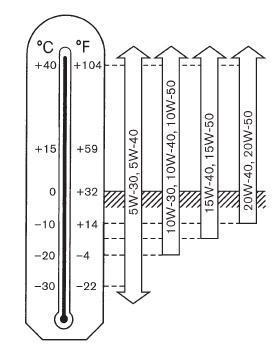 Таблица для правильного выбора масла Кашкай J11