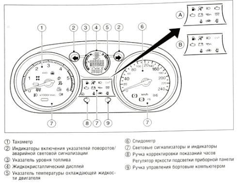 Приборная панель Кашкая