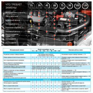 Таблицы обслуживания Qashqai