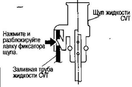 Схема масленого щупа вариатора
