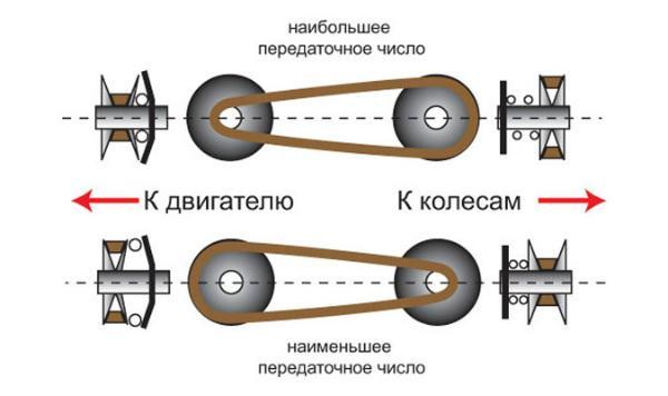 Схема работы клиноременного вариатора