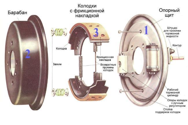 Конструкция барабанный тормозов