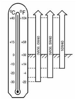 Таблица для выбора масла в зависимости от температуры