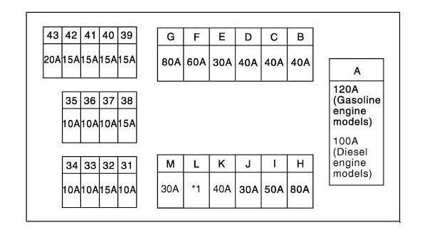Схема блока предохранителей в моторном отсеке X-Trail T30