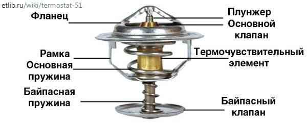 устройство термостата Ниссан Х-трейл т30