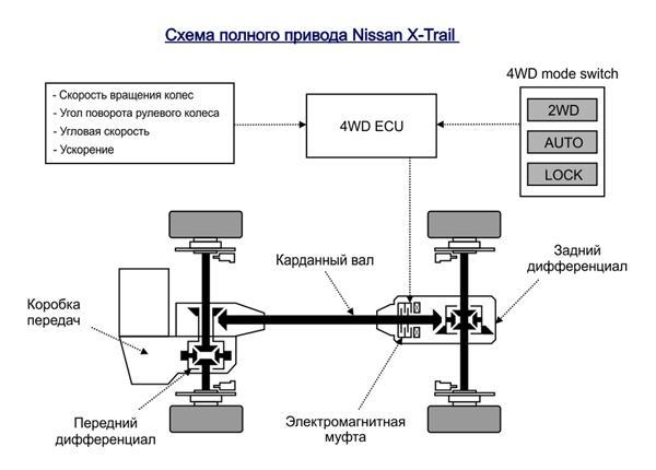 схема полного привода Nissan X-Trail