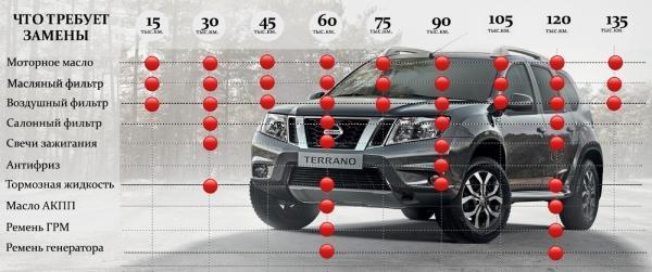 Техническое обслуживание Nissan Terrano