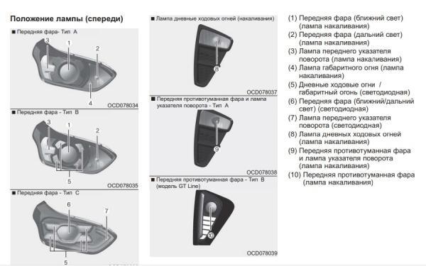 Положения ламп в передней оптике