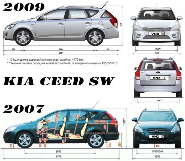 Характеристики Kia Ceed SW