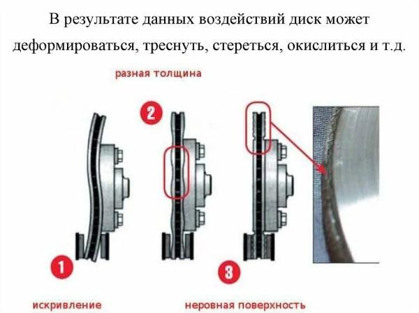 Признаки износа тормозных механизмов