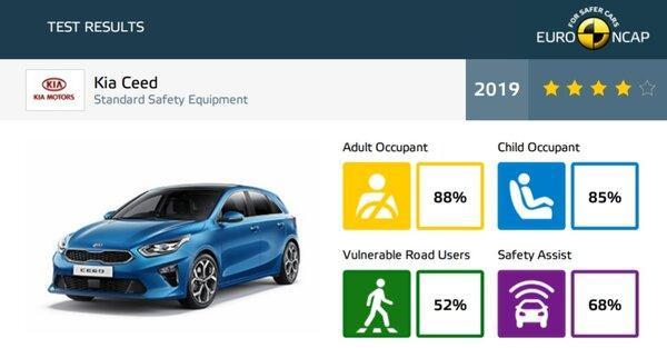 Результаты краш-тестаEuro NCAP