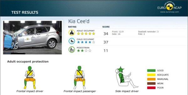 Kia Ceed ed crash test 2007