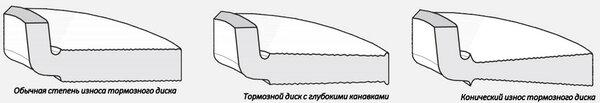 Виды износатормозного диска