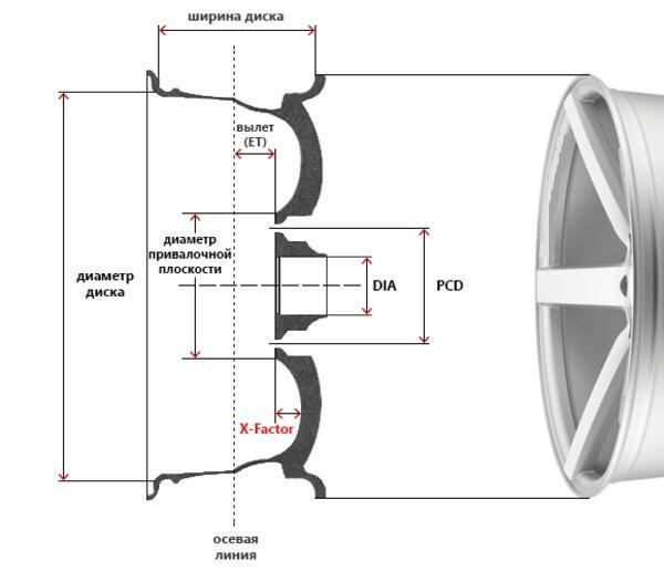 параметры колесного диска