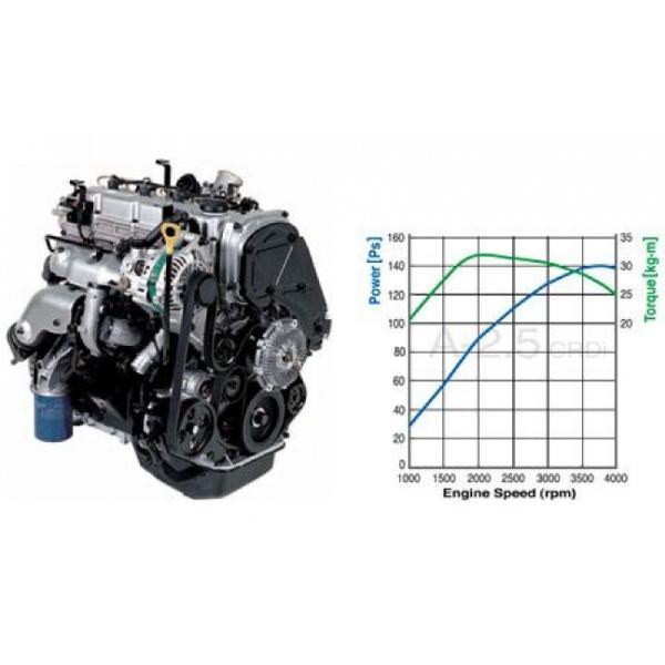 Характеристики двигателя - D4CB