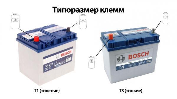 Параметры аккумулятора Kia Sorento