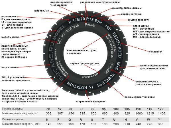 Расшифровка основных маркировок шин