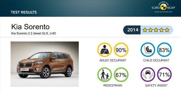 Краш-тест Euro NCAP Kia Sorento 2014