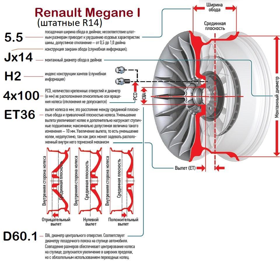 Параметры дисков Renault Megane 1