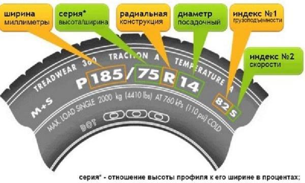 Характеристики шин
