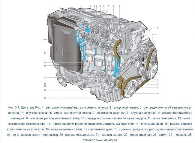Двигатель K4J Renault