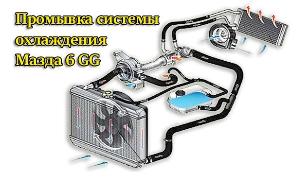 Система охлаждения Mazda 6 GG