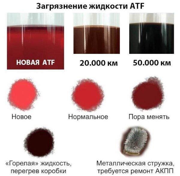 Степень загрязненности трансмиссионной жидкости